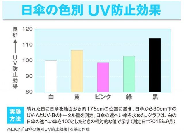 LION日傘の色別UV効果